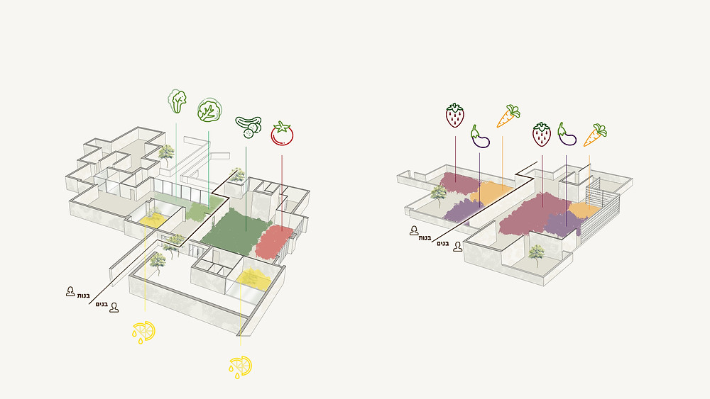 דיאגרמה פרויקט גמר בעיצוב פנים בית ספר תיכון