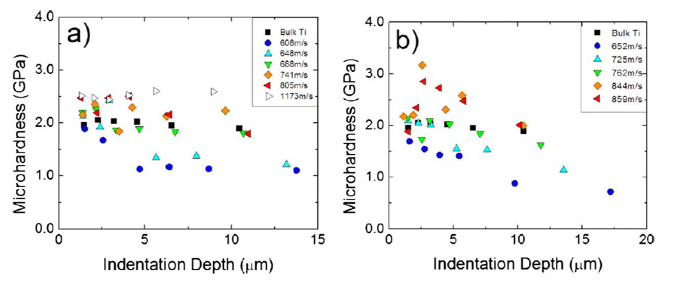 Microindentation hardness as a function of the indentation depth for (a) spherical and (b) non-spherical cold spray coating.