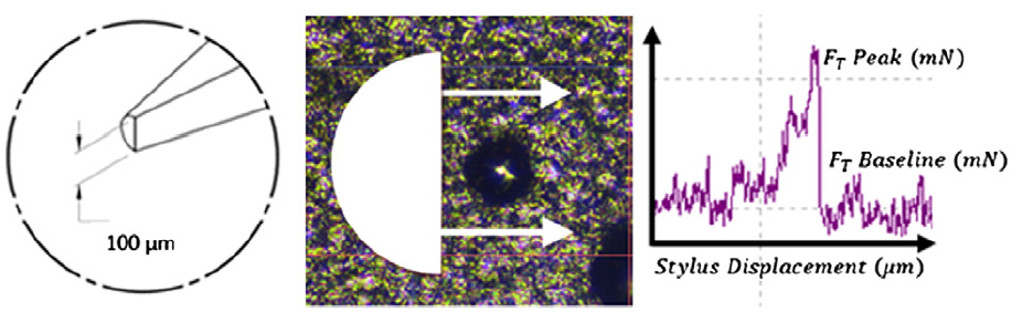 A schematic of the semicircular stylus tip (left). A photomicrograph of a splat shown to scale with schematic stylus tip (middle) and the testing direction indicated. A peak in tangential force during a successful shear test (right).