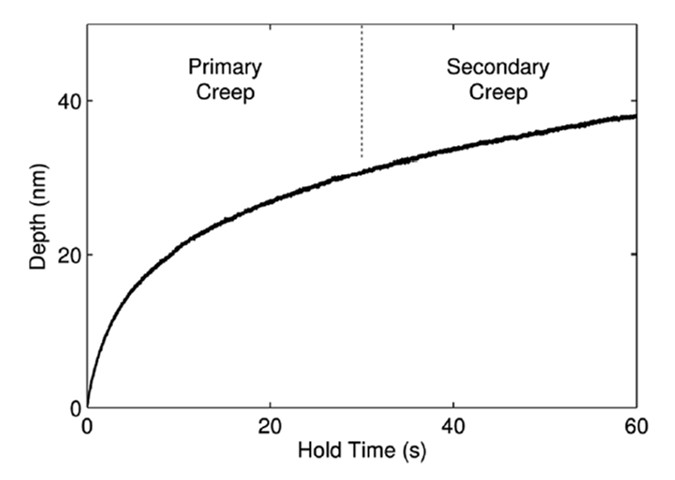 Depth–hold time plot showing the two creep segments during the hold period.