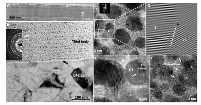"""(A) a low magnification TEM image of the third body; (B) a closer view of the third body layer and UFG Cu (D) IFFT of I and II, in which partial dislocations follow a full dislocation, marked as a white arrow and a black """"T""""; (E) in grain III, SFs emitted from grain boundary and extended toward grain interior; (F) grains IV and V aligned along a dashed-line arrow, the white arrows denote Moiré patterns."""
