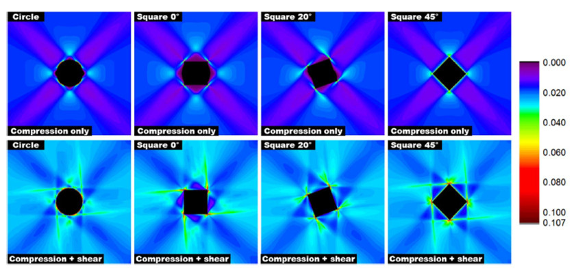 Contour plots of the averaged nodal values of plastic equivalent strain (PEEQ) in the aluminum matrix after compression (top) and combined compression and shear (bottom).