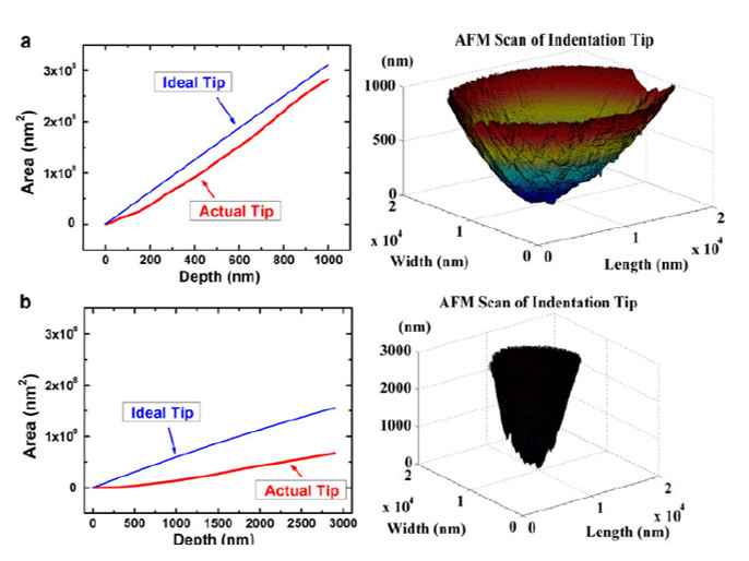 Tip area function vs. depth obtained using an AFM scan for (a) the 50 µm tip and (b) the 10 µm tip