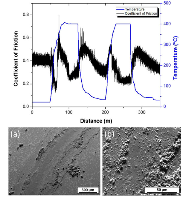 Friction behavior of Ni-WC coating during thermal cycling from RT to 400°, continuously. SEM images of wear track after completing thermal cycling tests