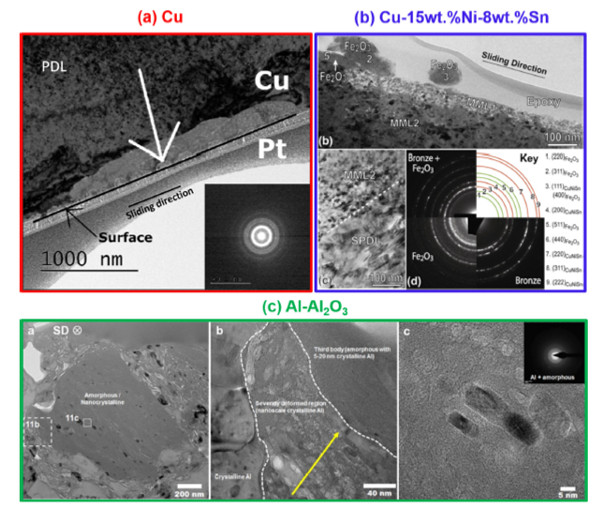 a) A cross-sectional TEM image of a worn Cu surface after 100 cycles of sliding, the diffraction pattern was taken from the area that is marked by the white arrow. (b) Cross-sectional TEM observation of a bronze wear track. (c) Cross-sectional TEM images of an Al- Al2O3 composite wear track.