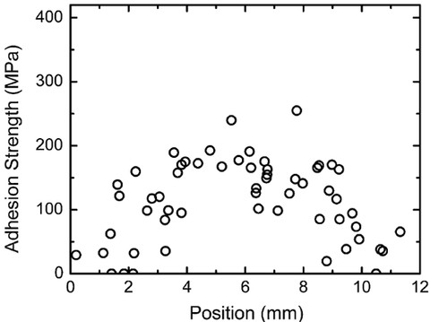 Adhesion strength of Ti splats as function of their position across the deposition pass.