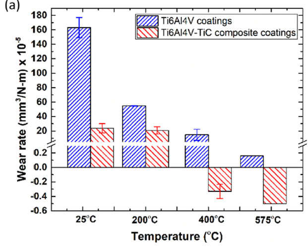 Wear rate of the coatings.