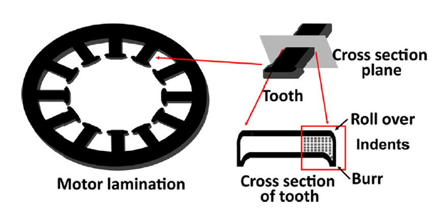 Motor lamination with segmented sections, called as teeth of the lamination, prepared by punching.