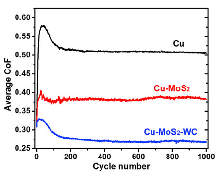 Average coefficients of friction (CoFs) of Cu-MoS2, Cu-MoS2-WC, and pure Cu in dry nitrogen.