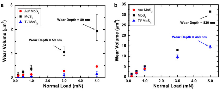 Wear volume vs. normal load for the (a) 50 µm tip and (b) 10 µm tip