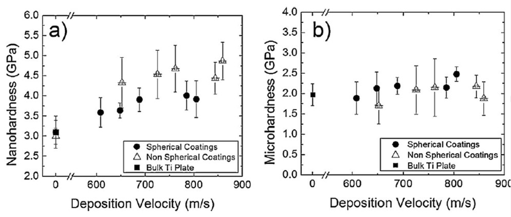 Cold spray coatings (a) nanohardness at 1mN load and (b) microhardness at 0.1N load.
