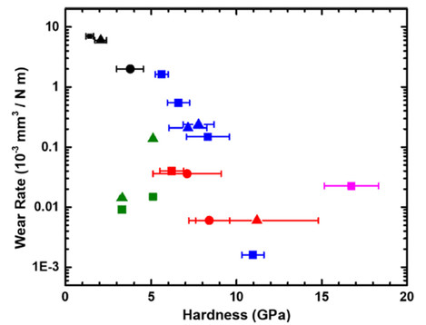 A plot of wear rates vs. hardness of the tribofilms measured from worn surfaces of metals, alloys, as well as metal-ceramic composites.