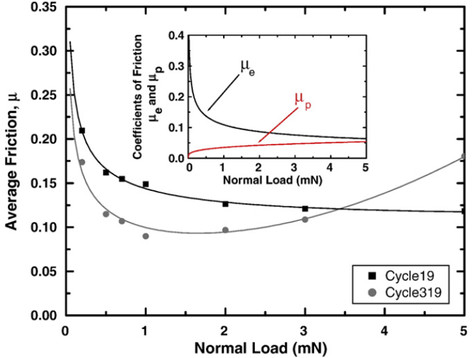 Average CoF versus normal load, fitted using a combination of Hertzian elastic model and an additional plowing term.