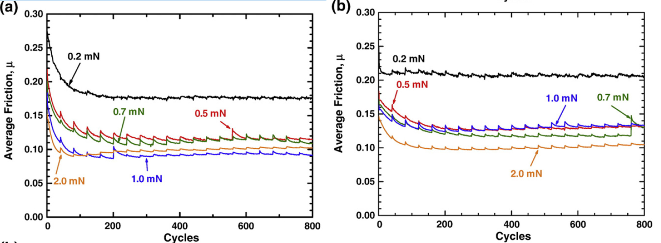 Average CoF versus cycles for the MoS2 coating with 32 at.% Au (a) and 84% Au (b).
