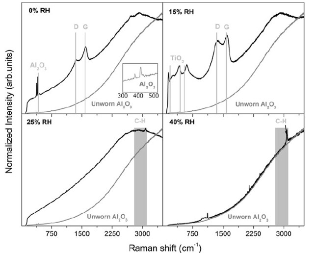 Raman spectra of the wear scars on the Al2O3 counterparts for all investigated relative humidity levels.