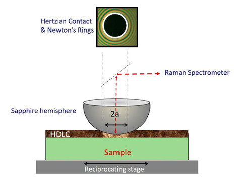 Schematic of the experimental configuration. Ball on a flat tribometer coupled with a Raman microscope.