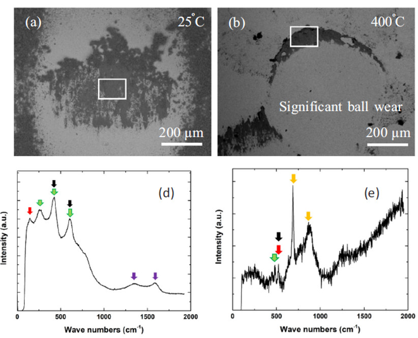 SEM images of the counterfaces used on composite coatings at (a) 25 °C (b) 400 °C ,(d) and (e)  Raman spectra at corresponding places shown with a box.