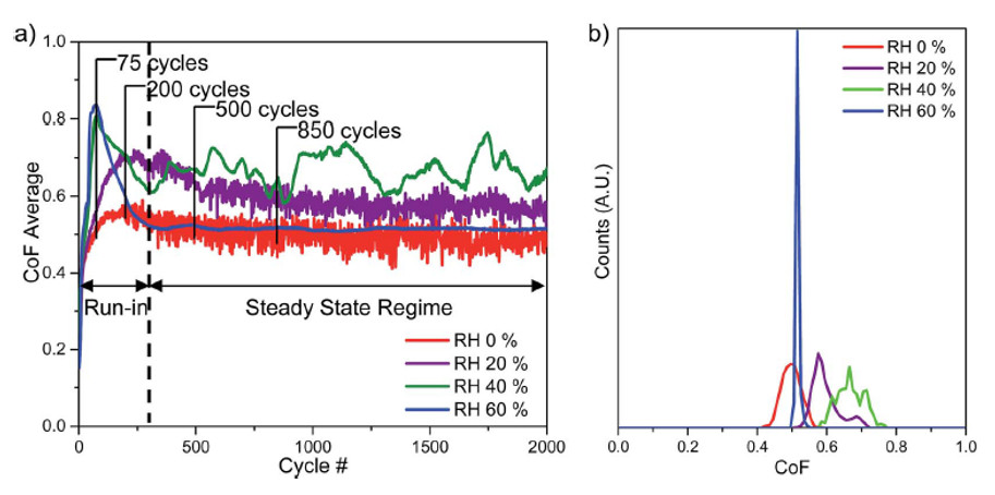 (a) CoF evolution and (b) histogram of steady state region of tests performed at RH 60, 40, 20 and 0%.