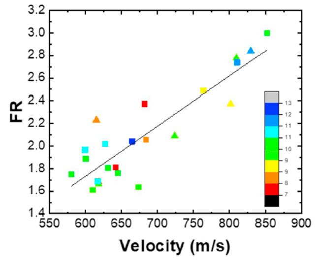 Relationship between FR and velocity for Ti powder particles deposited by LIPIT.
