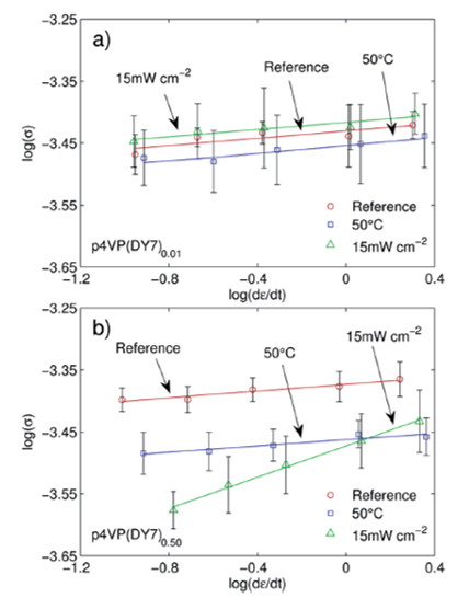 The stress–strain-rate data pairs for (a) p4VP(DY7)0.01 and (b) p4VP(DY7)0.50 .