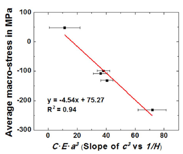 Plot of the average macro-stress measured by XRD versus the slope of the fitted trend line (C·E·a3).