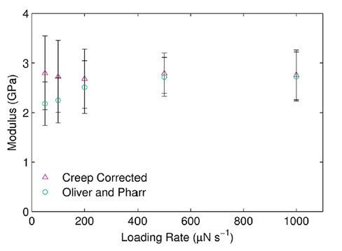 The standard Oliver and Pharr modulus calculation method and Ngan's creep corrected modulus formulation for the irradiated high azo content sample.