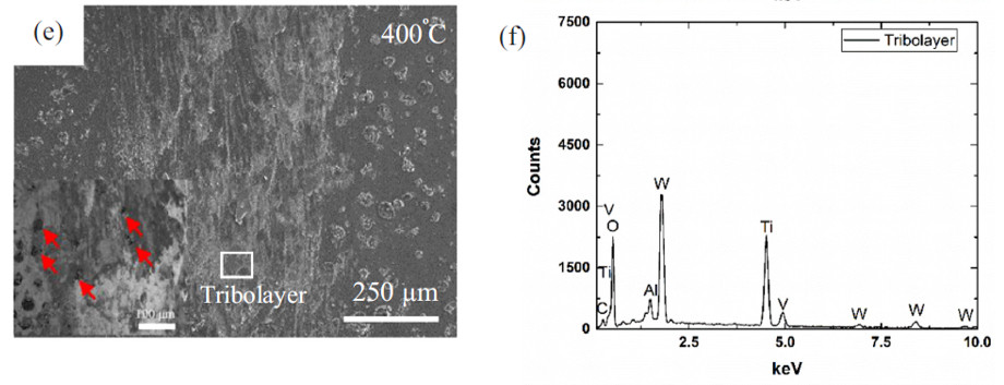 SEM images of wear track of Ti6Al4V-TiC coatings tested 400 °C and EDS spectra taken at respective positions on the wear tracks.