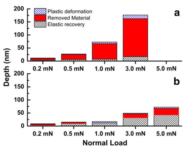 Depth for plastic deformation, removed material, and elastic deformation vs. normal force for (a) sputtered Au sample and (b) co-sputtered Au-MoS2 sample.