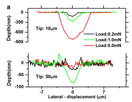 Cross-sectional plots of the wear tracks , (a) Pure MoS2