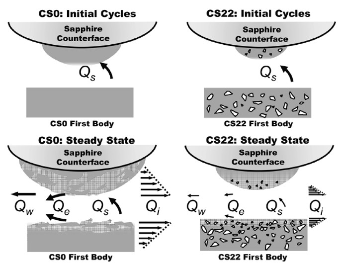 Schematic diagram of tribological flows and third body microstructures for CS0 and CS22 during and after running-in.
