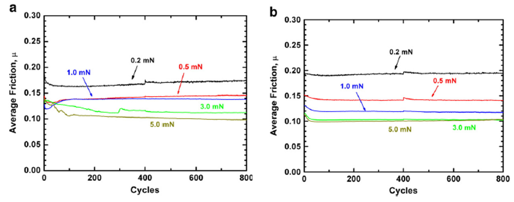 Average COF vs. cycle with varying normal loads between 0.2 mN and 5.0 mN for (a) sputtered Au sample and (b) co-sputtered Au-MoS2 sample.