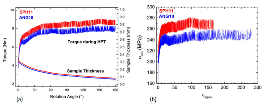 Evolution of torque and sample thickness during HPT; (b) corresponding stress-strain curves.