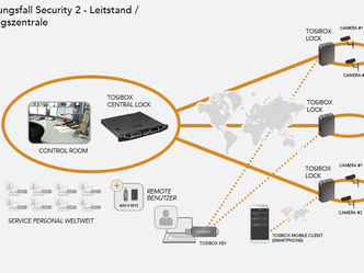 Netzwerk Fernüberwachung / Hardware