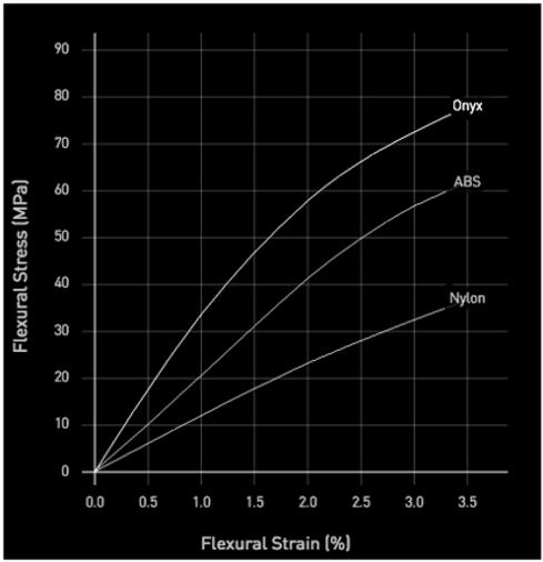 Onyx graph 1.tif