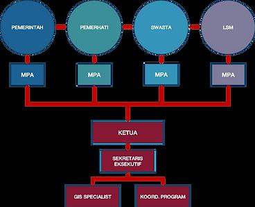 struktur forina.png