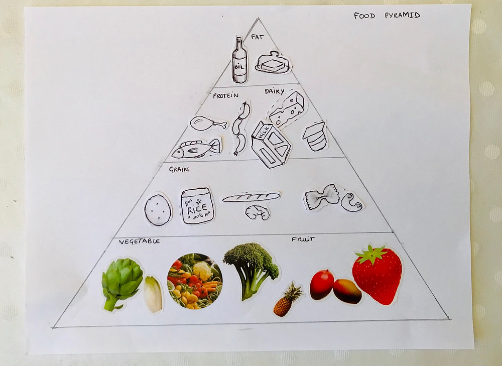 Completed food pyramid