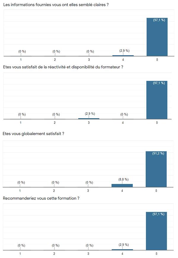 Statistique formation Tatouage Recommandation EvoTattoo