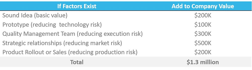 The Berkus Valuation Method