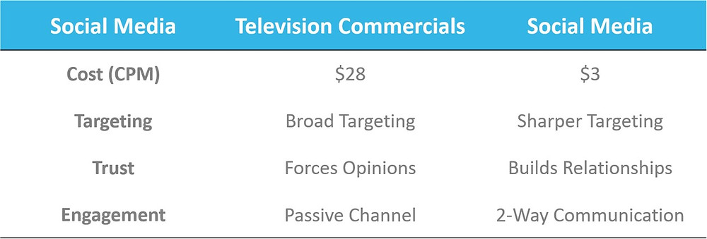 Marketing costs for social media vs television commercial