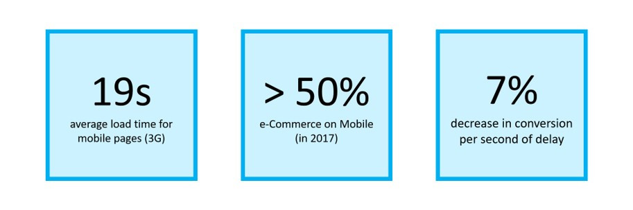 Mobile Marketing. 19 second average load time for mobile pages, more than 50% of e-commerce is on mobile devices and 7% decrease in conversion per second of delay in load times.