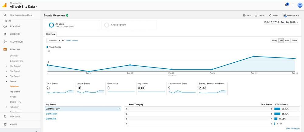 Use Google Analytics To Analyze Event Triggers