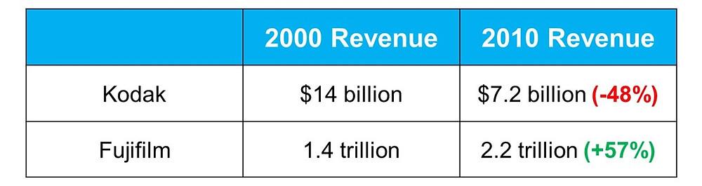 Kodak vs Fujifilm sales from 2000 to 2010.