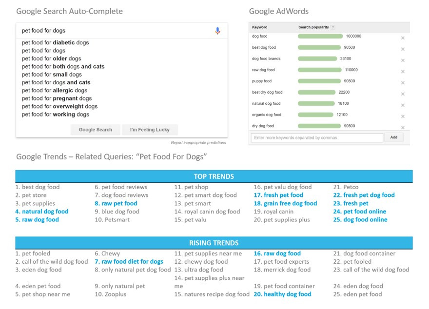 Use free tools like Google Auto-Complete, Google Trends and Google AdWords to help your business with market research.