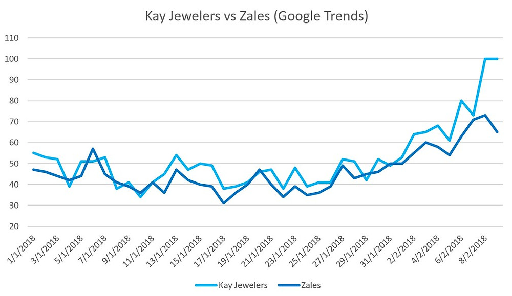 Organic Search Trends: Kay Jewelers vs Zales