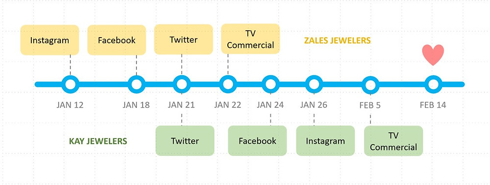 Zales & Kay Jewelers Advertising Timeline For Valentine's Day 2018