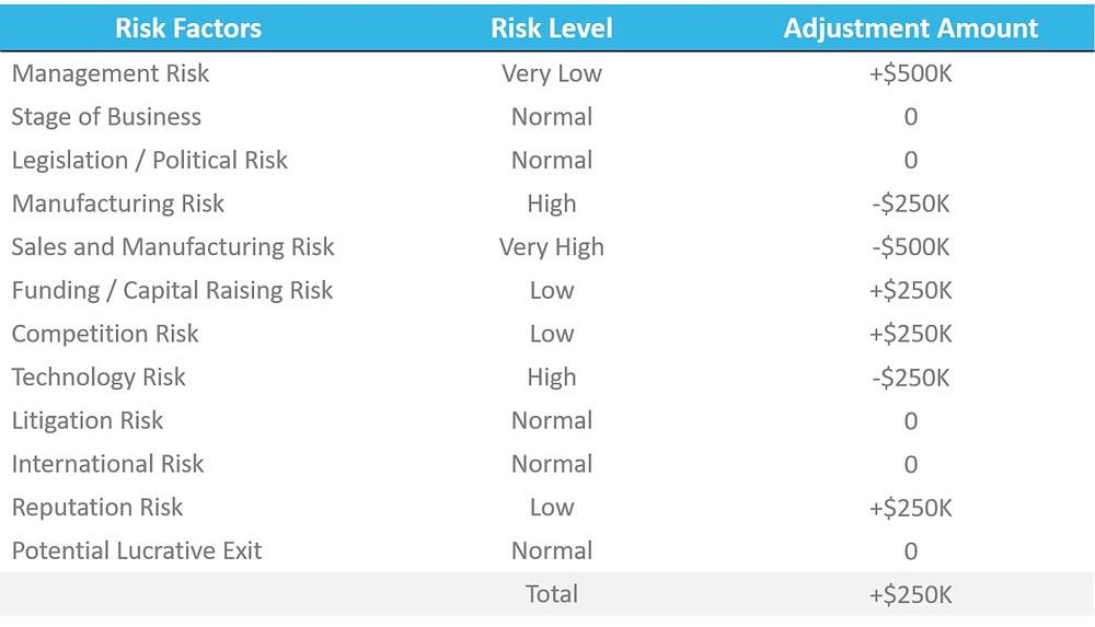 Risk Factor Summation (RFS) Valuation Method