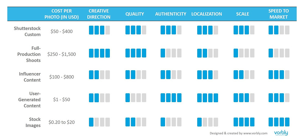 Comparison between content creation providers, Shutterstock Custom, Full-Production Shoots, Influencer Content, User-Generated Content, Stock Images