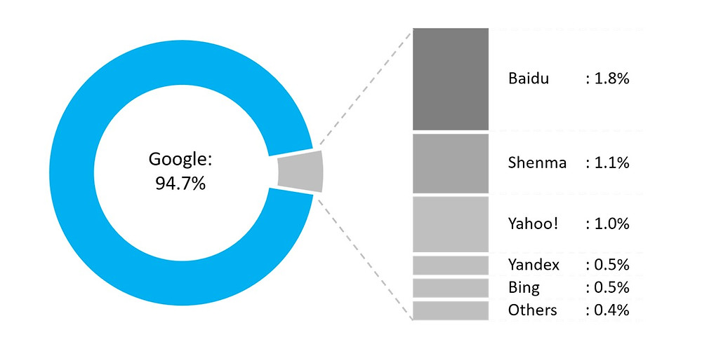 Google mobile search global market share 2017. Other search engines include Baidu, Shenma, Yahoo, Yandex and Bing.