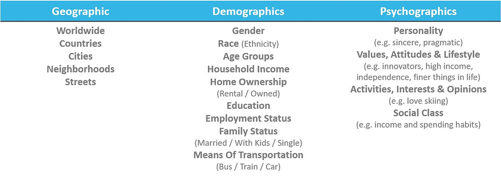 Factors for consumer segmentation includes geographic, demographics and psychographics factors.