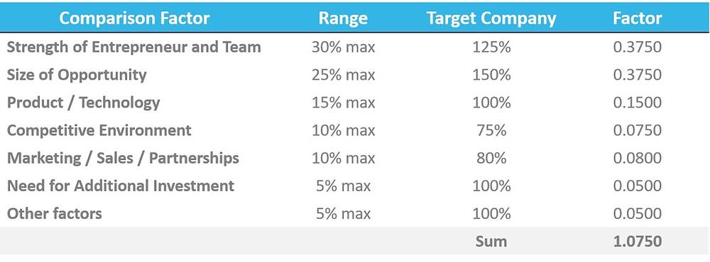 Scorecard Valuation (or Bill Payne) Method